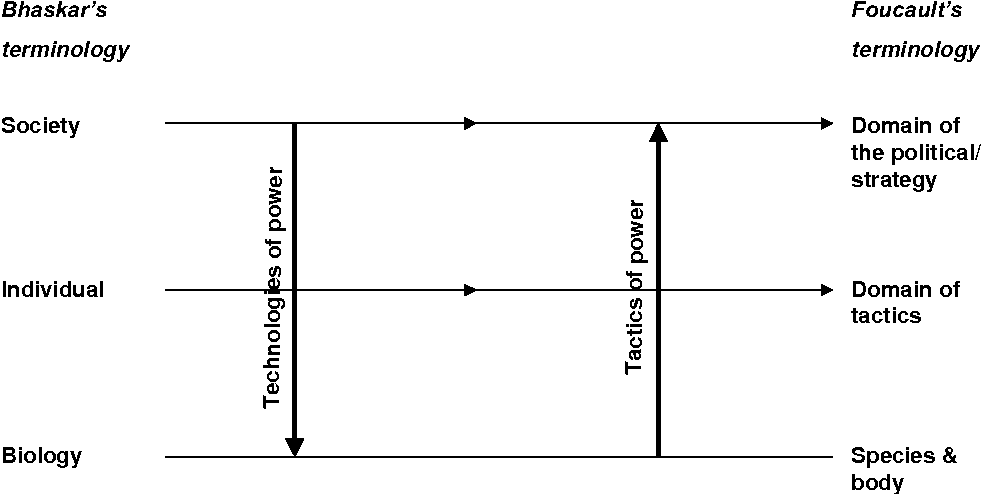 Figure 2 3 from Redrawing Foucault'S Social Ontology