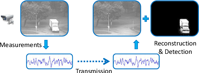 Figure 1 for Adaptive low rank and sparse decomposition of video using compressive sensing