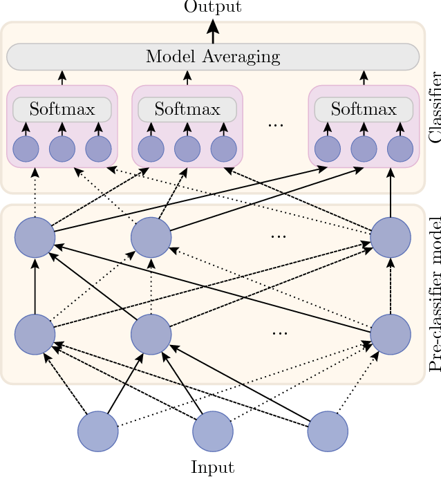 Figure 1 for Learning with Random Learning Rates