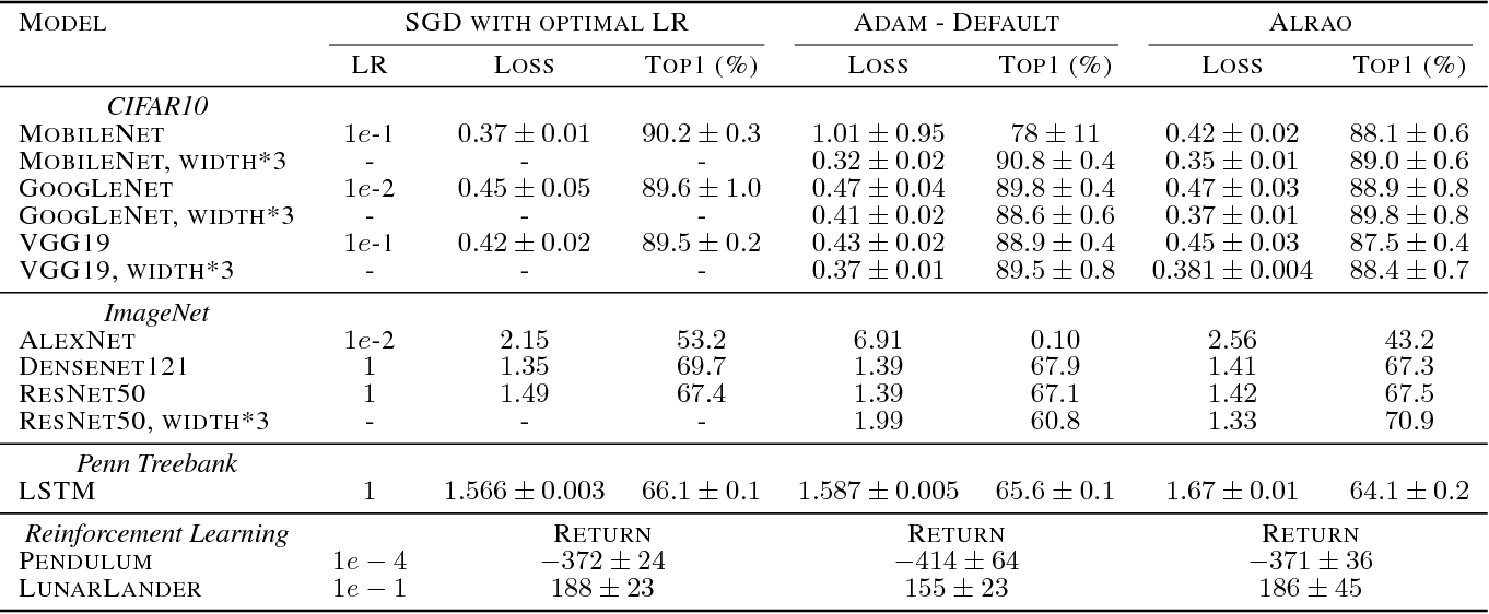 Figure 2 for Learning with Random Learning Rates