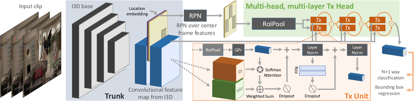 Figure 3 for Video Action Transformer Network