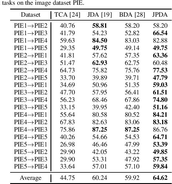 Figure 3 for Discriminative Joint Probability Maximum Mean Discrepancy (DJP-MMD) for Domain Adaptation