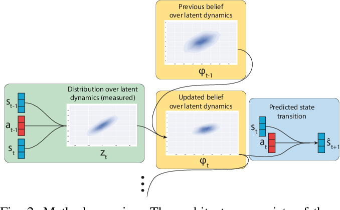 Figure 2 for Few-shot model-based adaptation in noisy conditions