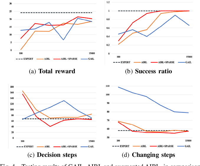 Figure 4 for Adversarial Inverse Reinforcement Learning for Decision Making in Autonomous Driving