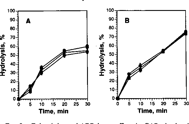 Figure 2 From Epinephrine Suppresses RaplB GAP Activated GTPase