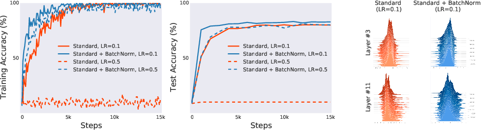 Figure 1 for How Does Batch Normalization Help Optimization?