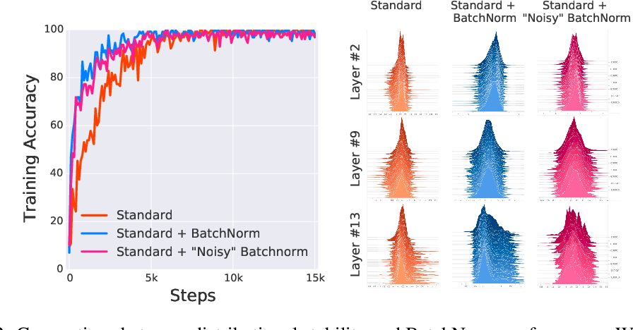 Figure 2 for How Does Batch Normalization Help Optimization?