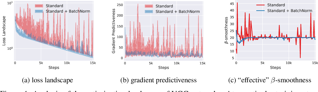 Figure 4 for How Does Batch Normalization Help Optimization?