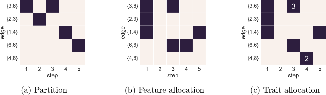 Figure 4 for Edge-exchangeable graphs and sparsity (NIPS 2016)