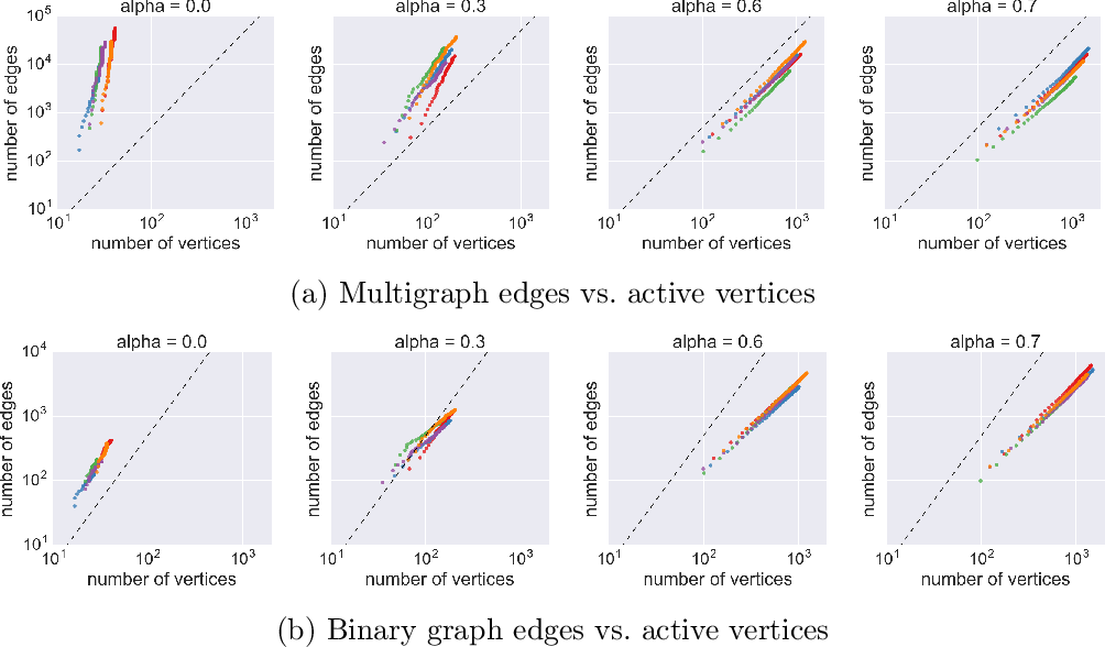 Figure 3 for Edge-exchangeable graphs and sparsity (NIPS 2016)