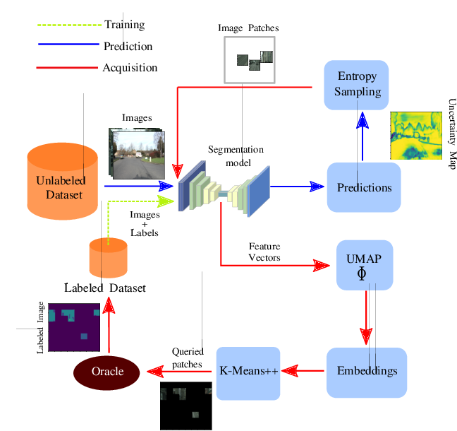 Figure 1 for MEAL: Manifold Embedding-based Active Learning