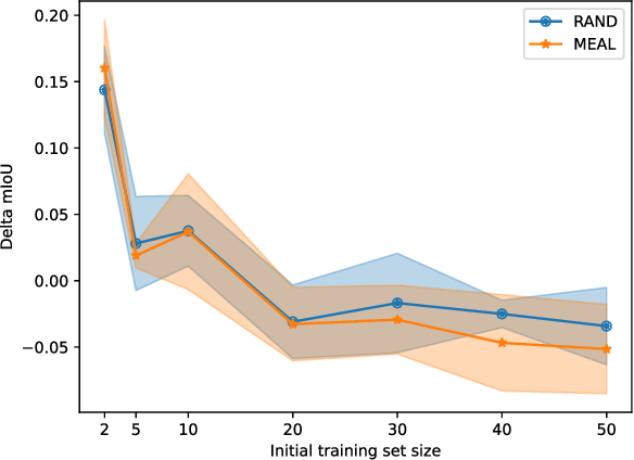 Figure 4 for MEAL: Manifold Embedding-based Active Learning