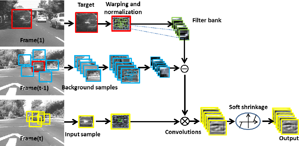 Figure 1 for Robust Visual Tracking via Convolutional Networks