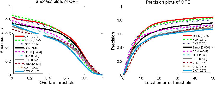 Figure 4 for Robust Visual Tracking via Convolutional Networks