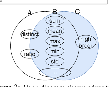 Figure 2 for SHORING: Design Provable Conditional High-Order Interaction Network via Symbolic Testing