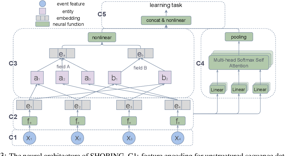 Figure 4 for SHORING: Design Provable Conditional High-Order Interaction Network via Symbolic Testing