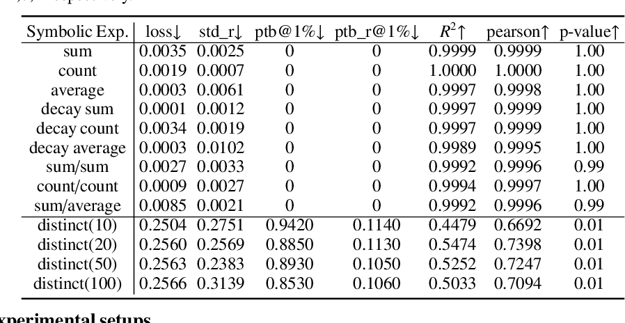 Figure 3 for SHORING: Design Provable Conditional High-Order Interaction Network via Symbolic Testing