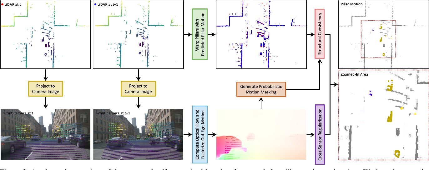 Figure 3 for Self-Supervised Pillar Motion Learning for Autonomous Driving