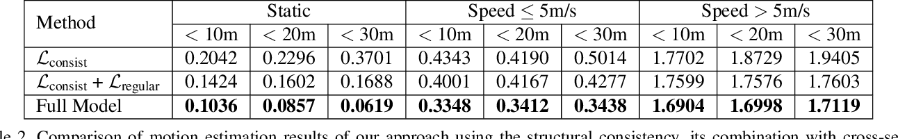 Figure 4 for Self-Supervised Pillar Motion Learning for Autonomous Driving