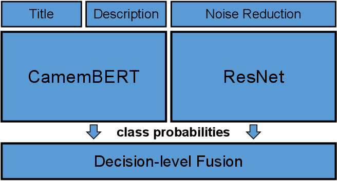 Figure 3 for A Multimodal Late Fusion Model for E-Commerce Product Classification