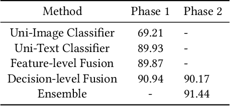 Figure 2 for A Multimodal Late Fusion Model for E-Commerce Product Classification