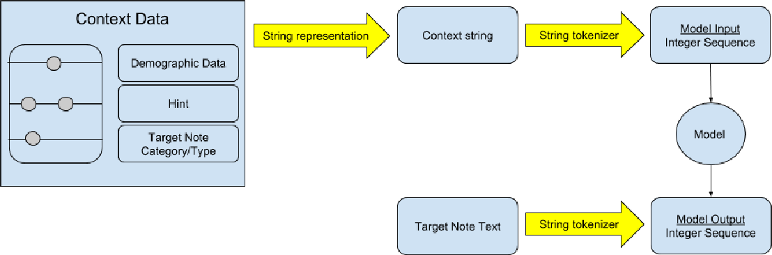 Figure 3 for Learning to Write Notes in Electronic Health Records