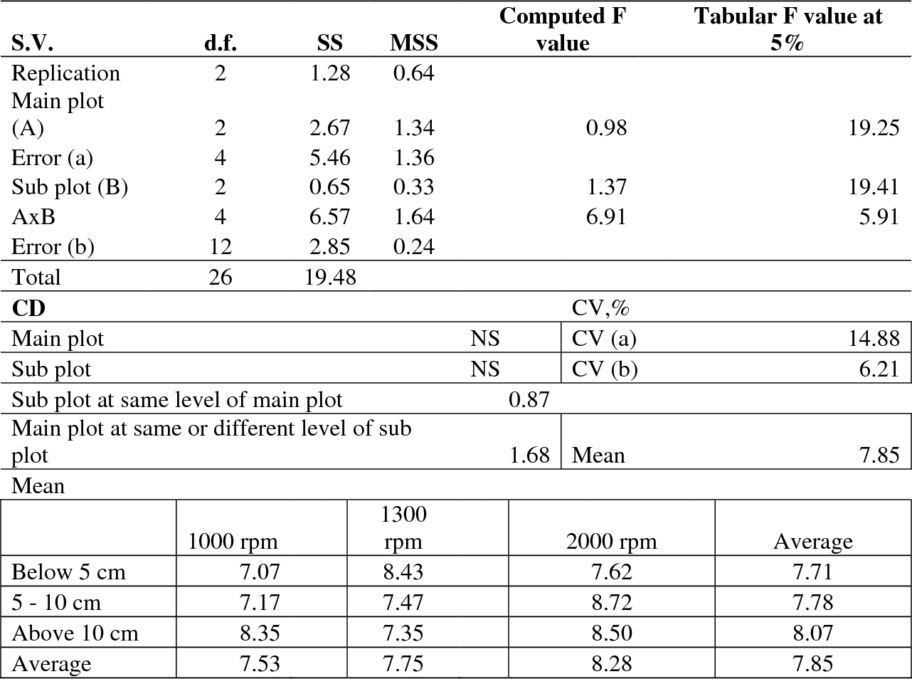 Table 4 2 from PERFORMANCE EVALUATION OF TIKHUR (Curcuma