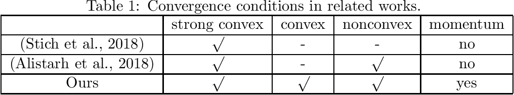 Figure 1 for On the Convergence of Memory-Based Distributed SGD