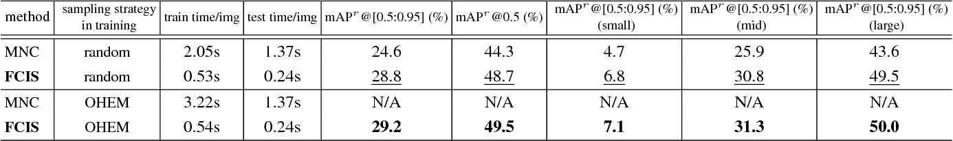 Figure 4 for Fully Convolutional Instance-aware Semantic Segmentation