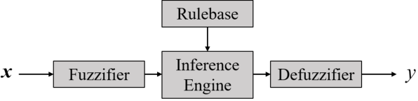 Figure 1 for On the Functional Equivalence of TSK Fuzzy Systems to Neural Networks, Mixture of Experts, CART, and Stacking Ensemble Regression