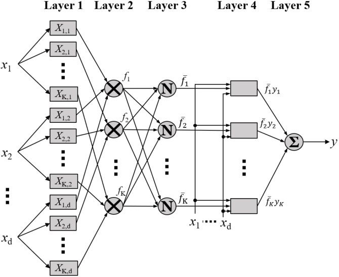 Figure 2 for On the Functional Equivalence of TSK Fuzzy Systems to Neural Networks, Mixture of Experts, CART, and Stacking Ensemble Regression