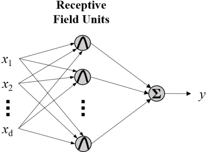 Figure 3 for On the Functional Equivalence of TSK Fuzzy Systems to Neural Networks, Mixture of Experts, CART, and Stacking Ensemble Regression