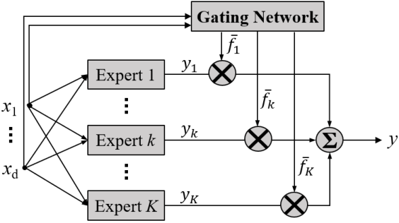 Figure 4 for On the Functional Equivalence of TSK Fuzzy Systems to Neural Networks, Mixture of Experts, CART, and Stacking Ensemble Regression
