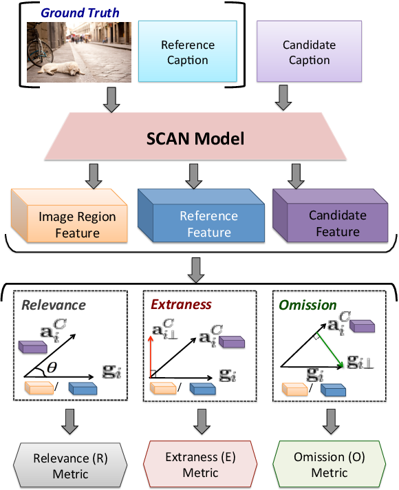 Figure 3 for REO-Relevance, Extraness, Omission: A Fine-grained Evaluation for Image Captioning