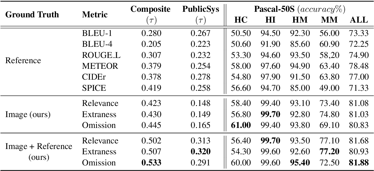Figure 2 for REO-Relevance, Extraness, Omission: A Fine-grained Evaluation for Image Captioning