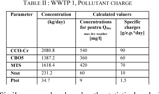 TABLE II : WWTP 1, POLLUTANT CHARGE