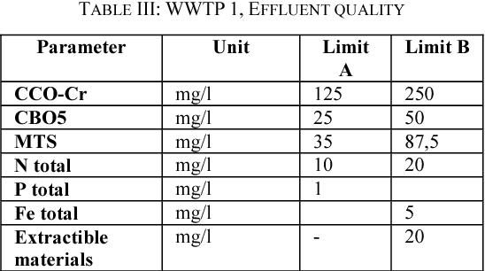 TABLE III: WWTP 1, EFFLUENT QUALITY