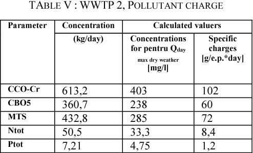 TABLE V : WWTP 2, POLLUTANT CHARGE