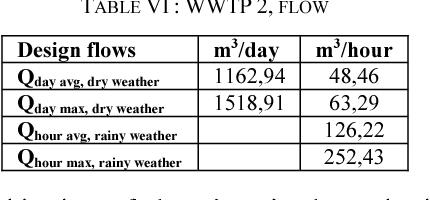 TABLE VI : WWTP 2, FLOW