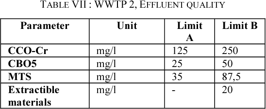 TABLE VII : WWTP 2, EFFLUENT QUALITY