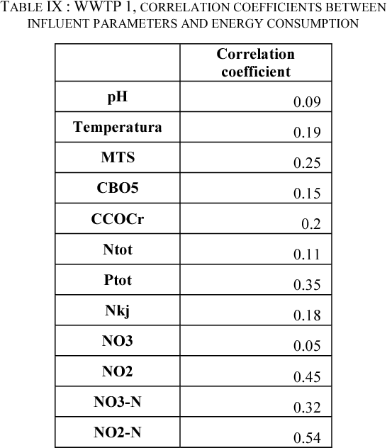 TABLE IX : WWTP 1, CORRELATION COEFFICIENTS BETWEEN INFLUENT PARAMETERS AND ENERGY CONSUMPTION