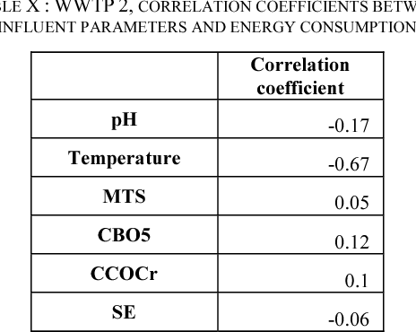 TABLE X : WWTP 2, CORRELATION COEFFICIENTS BETWEEN INFLUENT PARAMETERS AND ENERGY CONSUMPTION