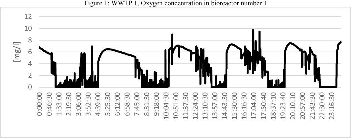 Figure 1: WWTP 1, Oxygen concentration in bioreactor number 1