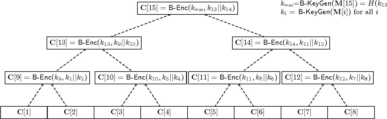 Updatable Block-Level Message-Locked Encryption - Semantic Scholar