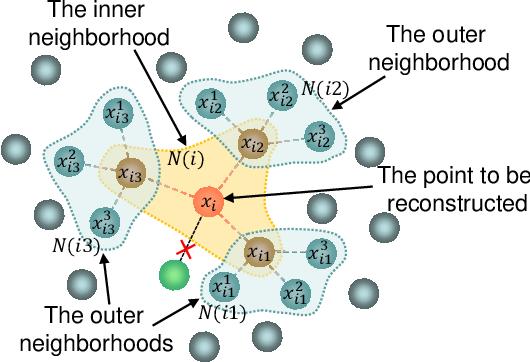 Figure 3 for Hierarchic Neighbors Embedding