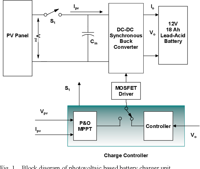 Design of photovoltaic MPPT based charger for lead-acid