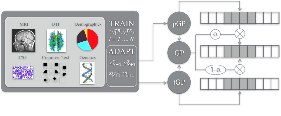 Figure 1 for Meta-Weighted Gaussian Process Experts for Personalized Forecasting of AD Cognitive Changes