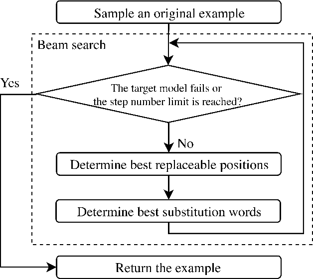 Figure 3 for Adversarial Examples with Difficult Common Words for Paraphrase Identification