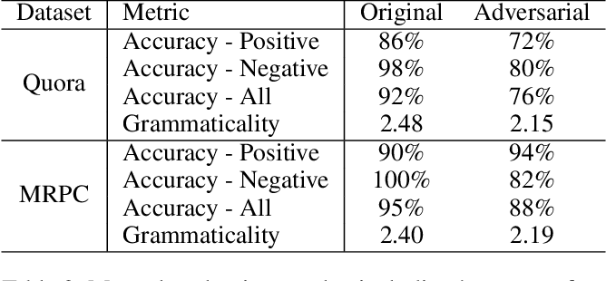 Figure 4 for Adversarial Examples with Difficult Common Words for Paraphrase Identification