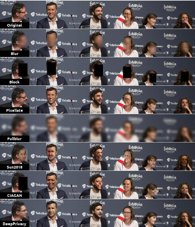Figure 1 for Safe Fakes: Evaluating Face Anonymizers for Face Detectors